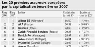 20_premiers_assureurs_europeens
