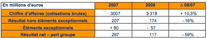 resultats 2008 malakoff mederic