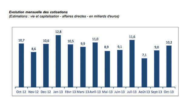 Cotisations en Assurance Vie - Octobre 2013