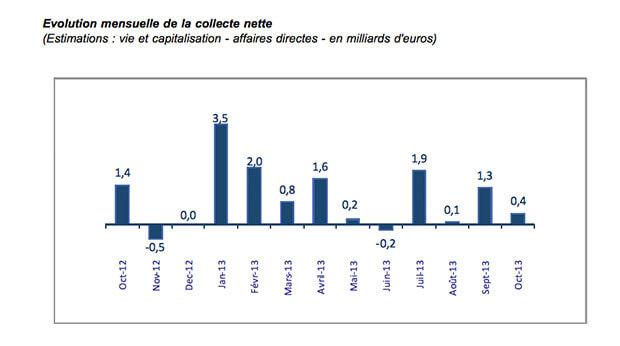 Collecte nette Assurance Vie - Octobre 2013