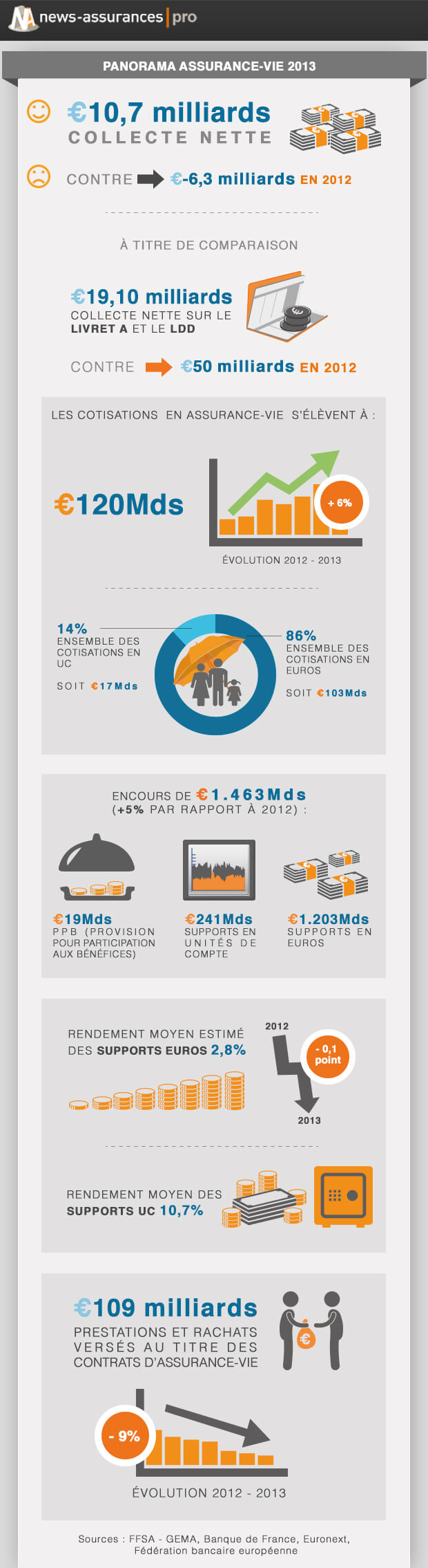 infographie assurances vie 2013