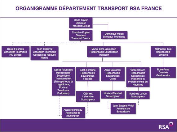 Organigramme-RSA-France-Transport