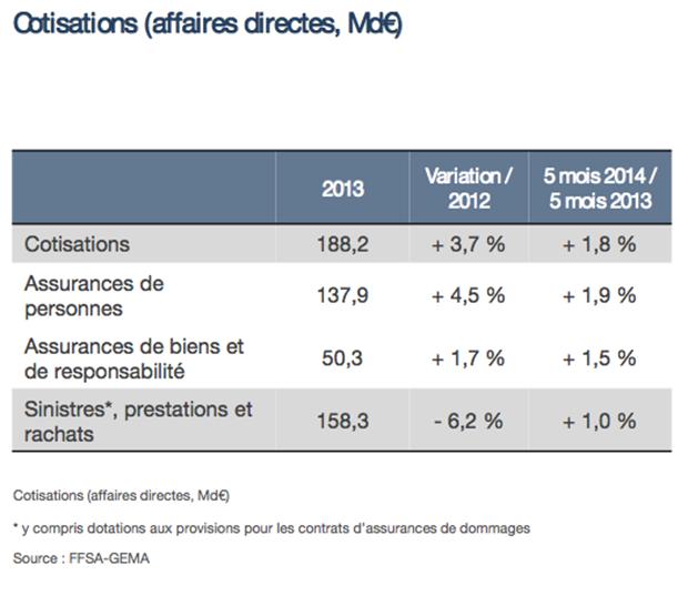 FFSA 2014 Variation cotisations