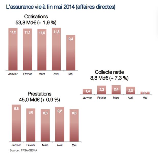 FFSA-2014-Collecte-assurance-vie