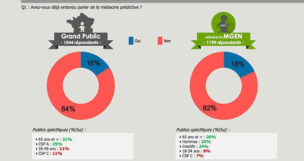 sondage-MGEN-medecine-predictive-Opinionway