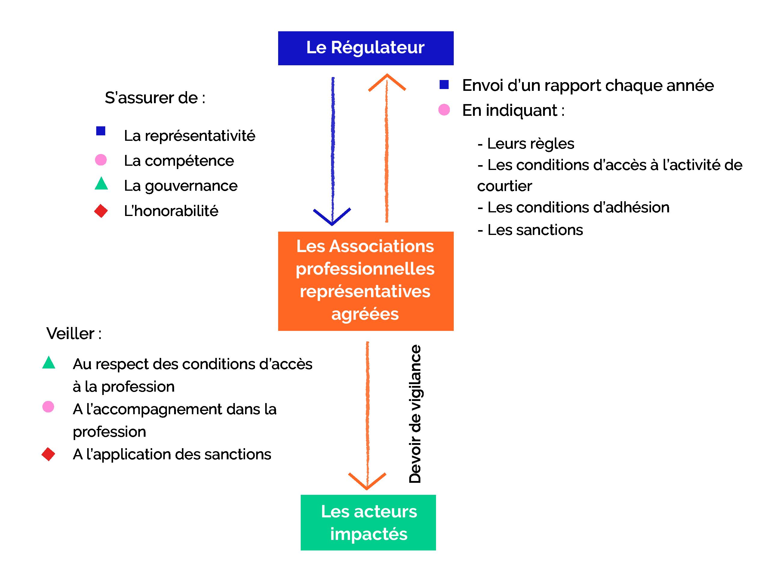 SPVIE_Assurances_Des_nouvelles_de_la_régulation_du_courtage_schéma