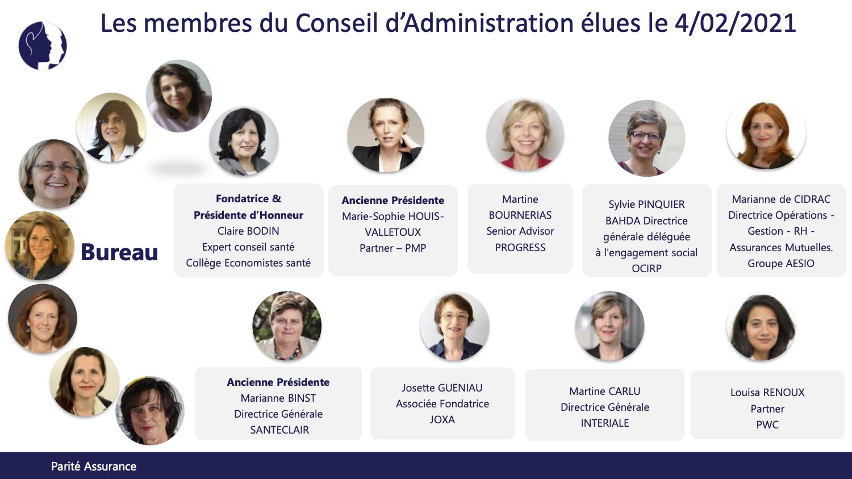 Les membres du Conseil d'administration élues le 04/02/2021